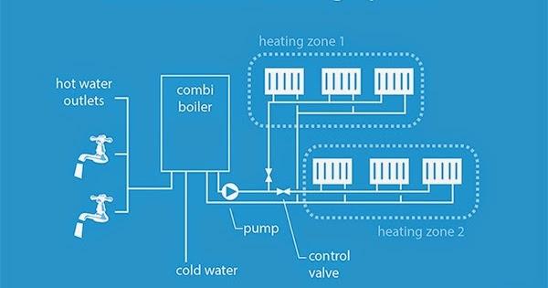 the solarblogger: Solar for Combi Boilers
