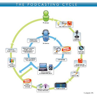 podcasting cycle