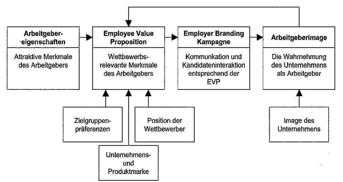 Mein Freund die Arbeitgebermarke: Employer Branding - Interessante ...