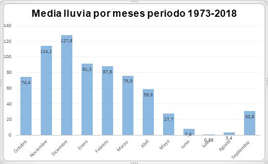 Gráfica mensuales y anuales desde el año 1973.