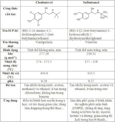 Salbutamol, Clenbuterol là chất đứng đầu trong danh mục 18 chất kháng sinh, hóa chất bị cấm sử dụng trong chăn nuôi ở nước ta.