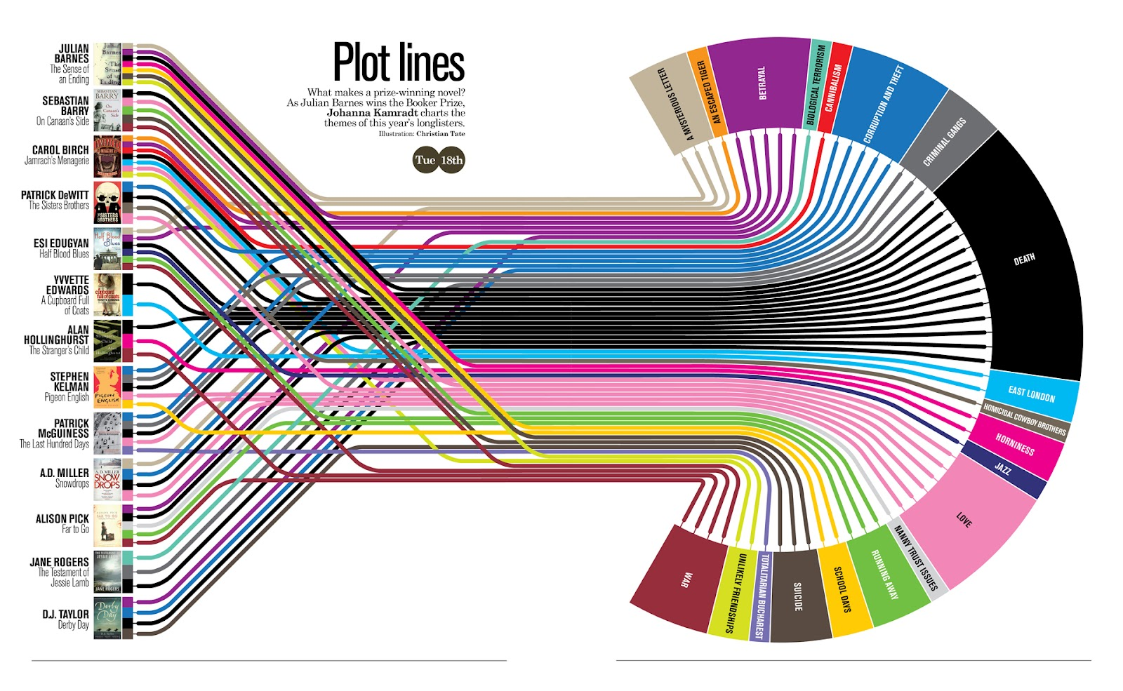 How to write a good plot