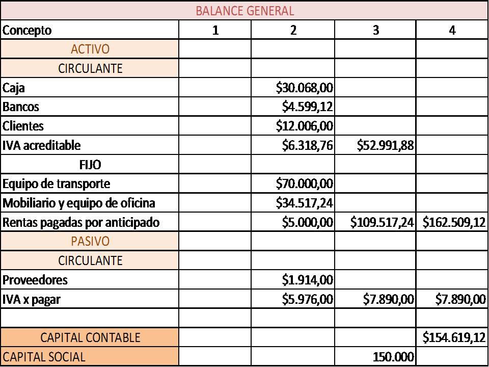 Evaluaci n del tercer parcial balance general - Uur pm balances ...