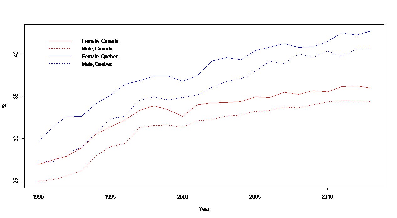 Proportion of the Female and Male Labor Force with a Post-Secondary Certificate or Diploma as Highest Degree, Canada and Quebec, 1990-2013, Data Source: Statistics Canada