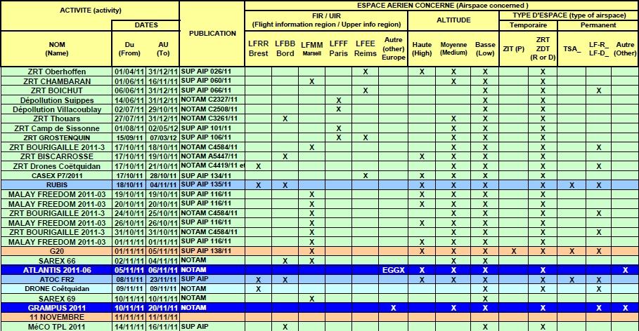 Aircom Poste Liste Pr 233 Visionnel Des Exercices Militaires