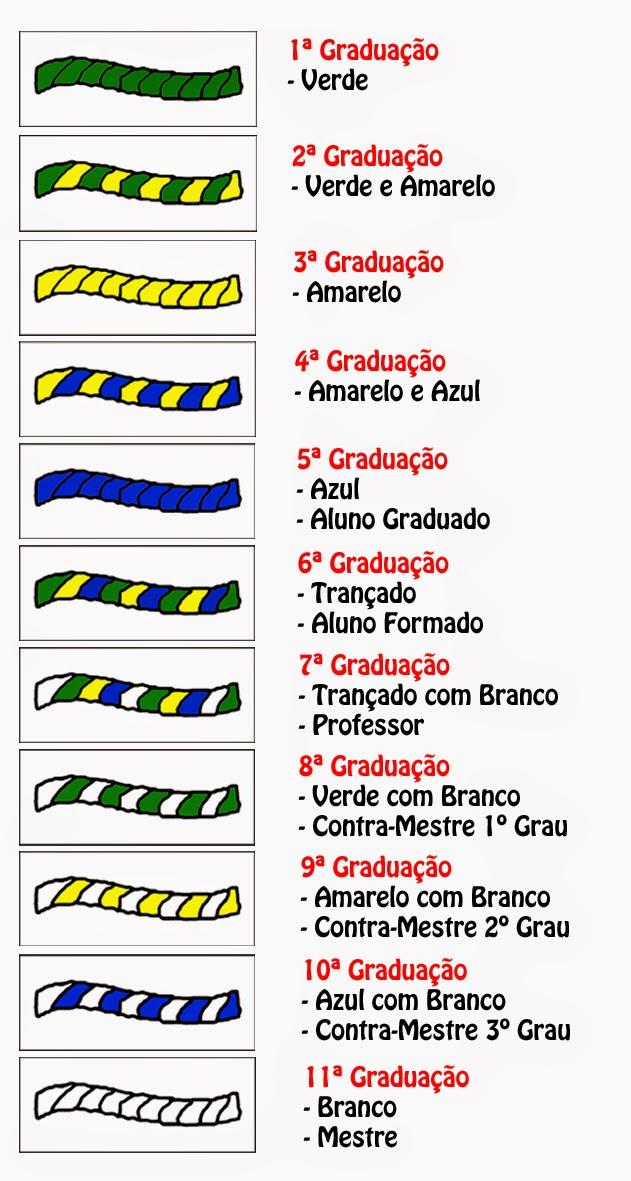 Système de Grades de l'Association Culturelle Capoeira Raça Brésil :