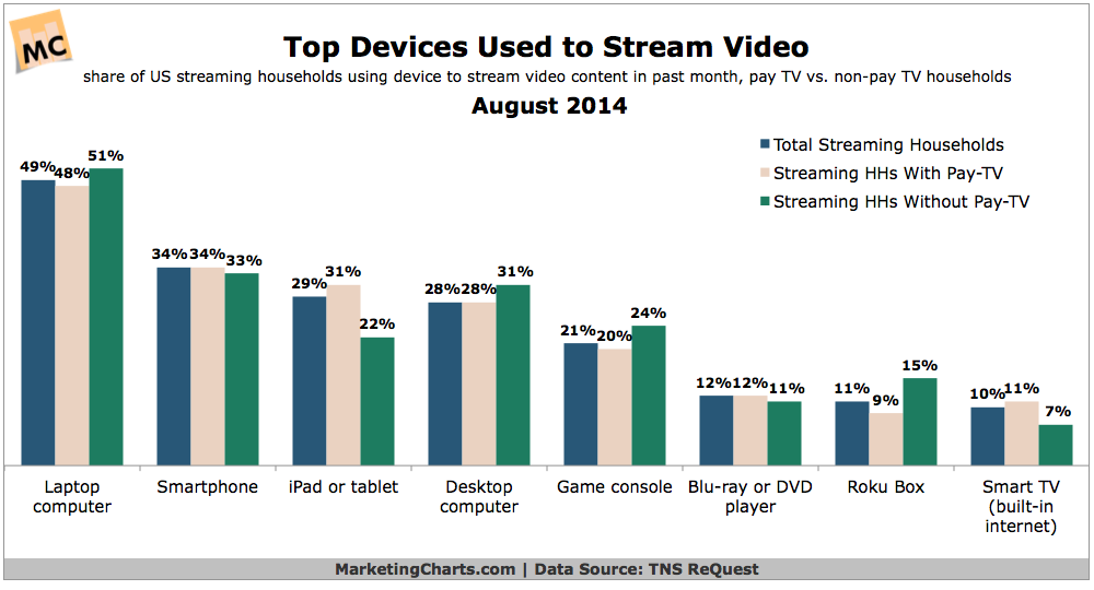 most popular top 5 streaming devices for video