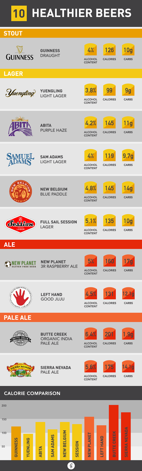 10 Healthier Beers (and How to Pick the Right One)