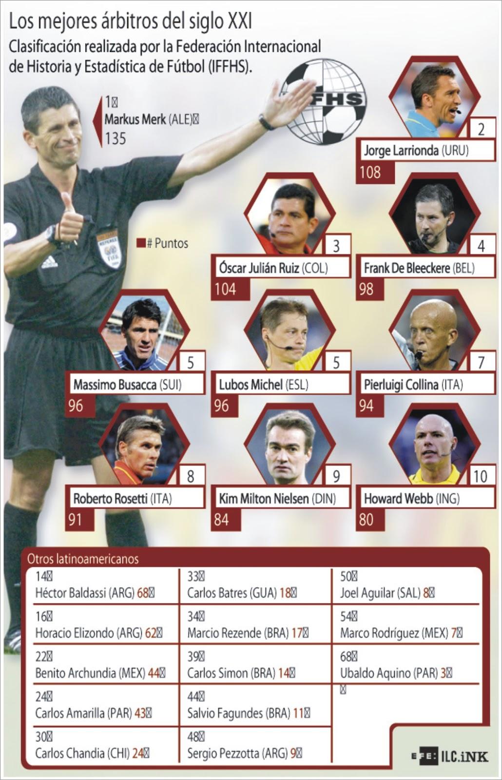 Los mejores árbitros de la década 2000 según la IFFHS.