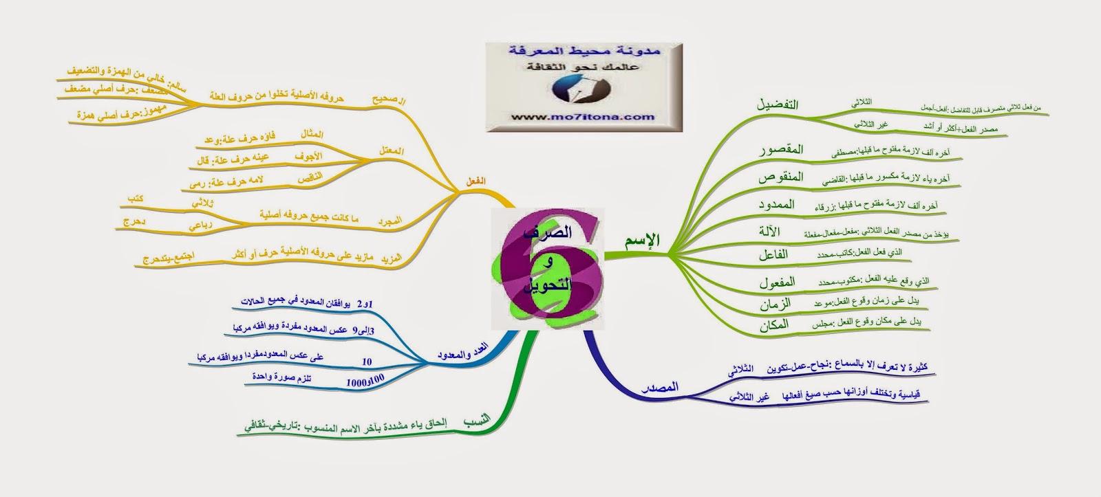 خريطة ذهنية لأساتذة القسم السادس :مادة الصرف والتحويل