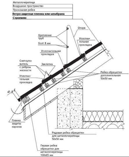 Крыши темрюк ремонт