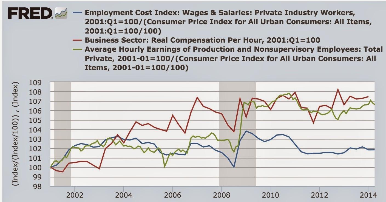 Entwicklung der amerikanischen Durchschnittseinkommen und Medianlöhne