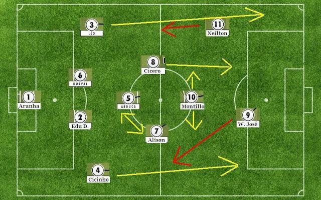 Análise Tática: Santos x Corinthians 2013