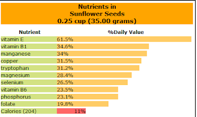 Sunflower Feeds Benefits