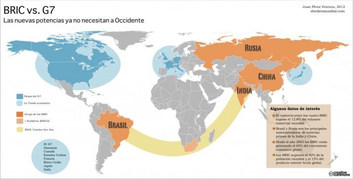 Comercio entre los grandes países emergentes