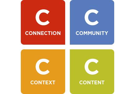 4 'C' SocialMedia estrategias
