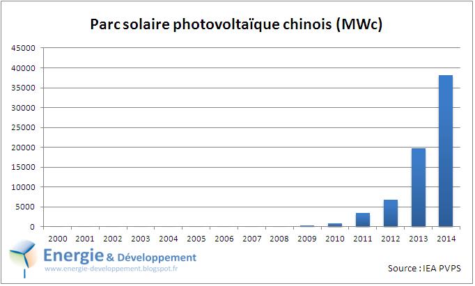 Croissance explosive du parc solaire photovoltaïque chinois entre 2000 et 2014