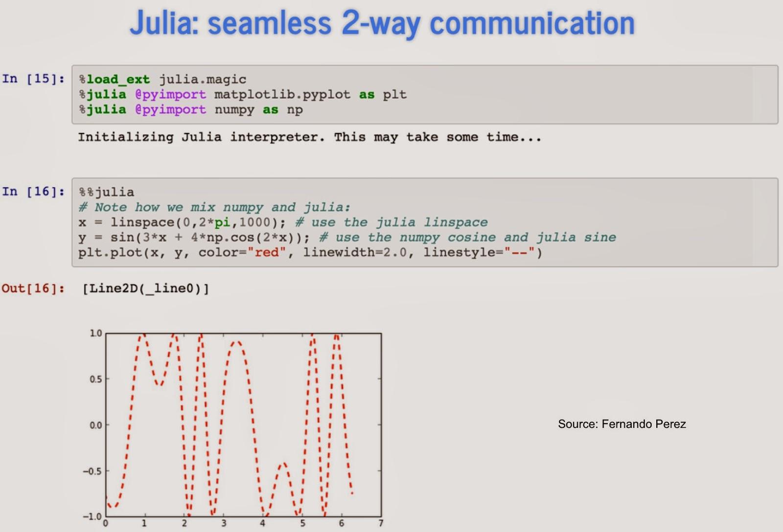 Julia, Python, and IPython