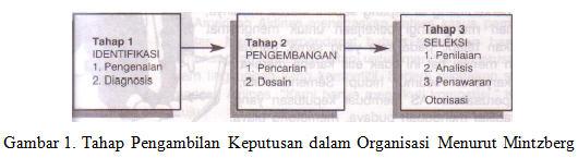 ... Manajemen tentang Pengambilan Keputusan Dalam Perilaku Organisasi