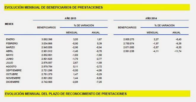 Evolucion mensual beneficiarios de Prestaciones abril 2014