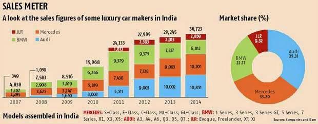 India s luxury automobile market 2014 auto punditz for Mercedes benz silver lightning price in india