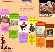 MÚSICOS A LO LARGO DE LA HISTORIA