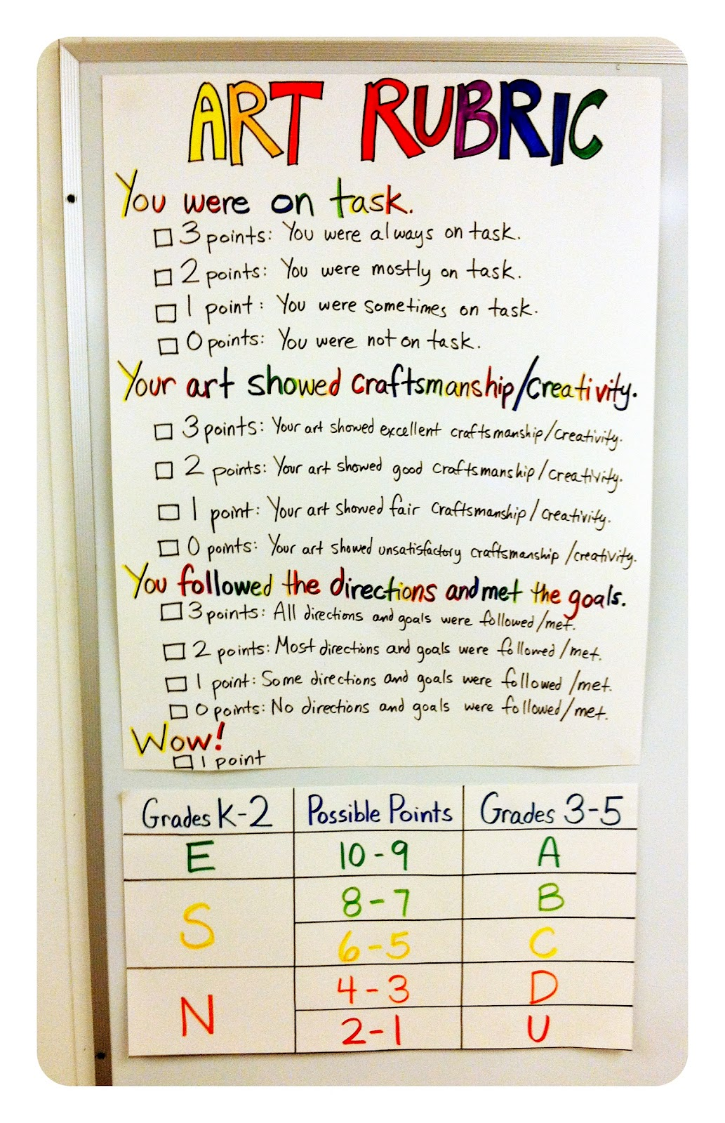 creative writing rubric elementary students Help your child improve their writing by understanding writing rubrics and evaluate student writing writing rubrics serve as checklists elementary to middle.