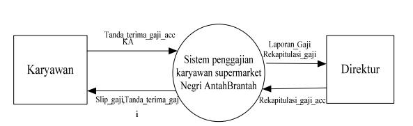 Dfd penggajian belajar dan berbagi dfd sistem berjalan diagram konteks ccuart Image collections