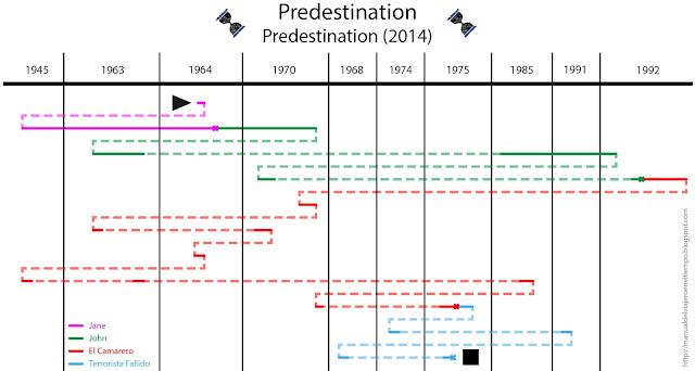 Timeline, time travel, predestination, viajes en el tiempo, explicación, línea temporal, paradoja, película, film, movie