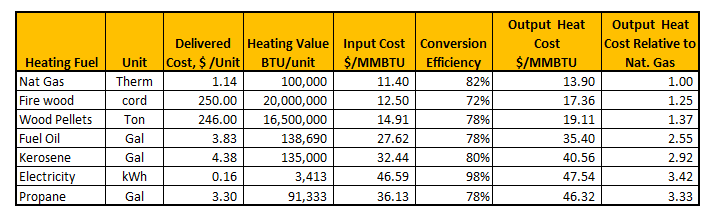 Energy in new hampshire closer to home energy for Types of home heating