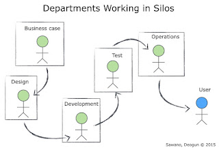 Departments Working in Silos