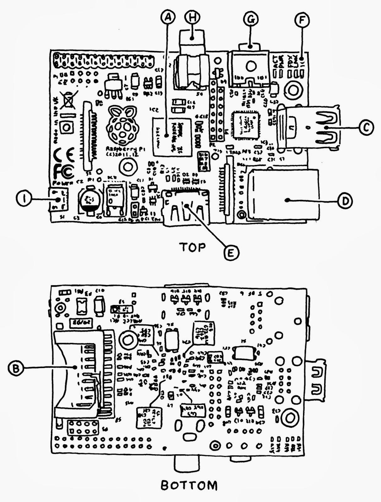 parts of raspberry pi