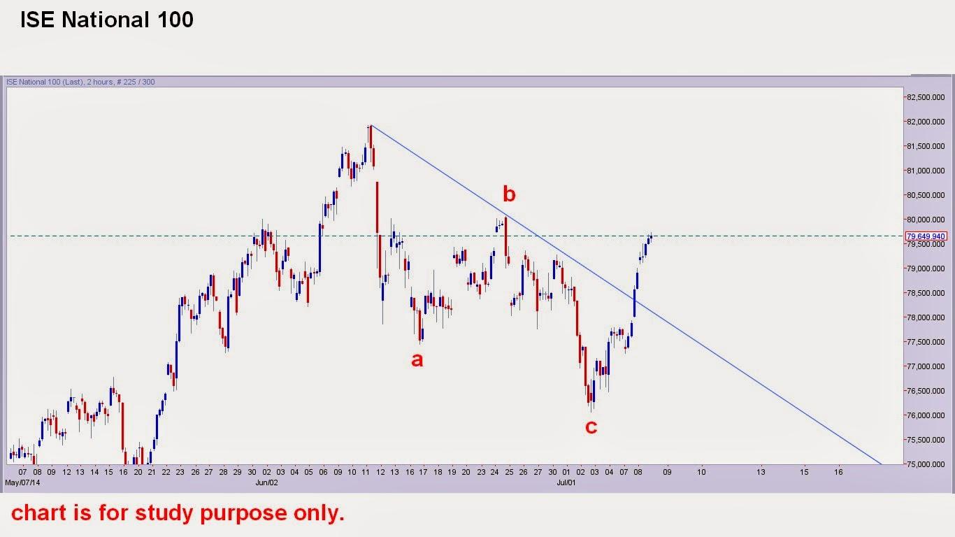 turkey stock market index chart