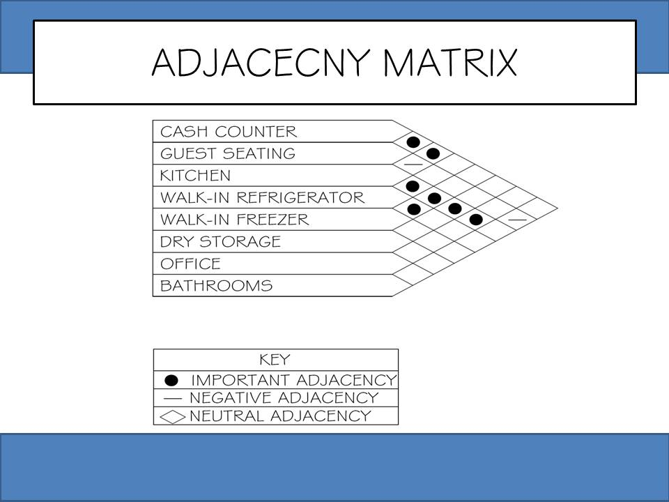 Adjacency matrix interior design template for 9 square matrix architecture
