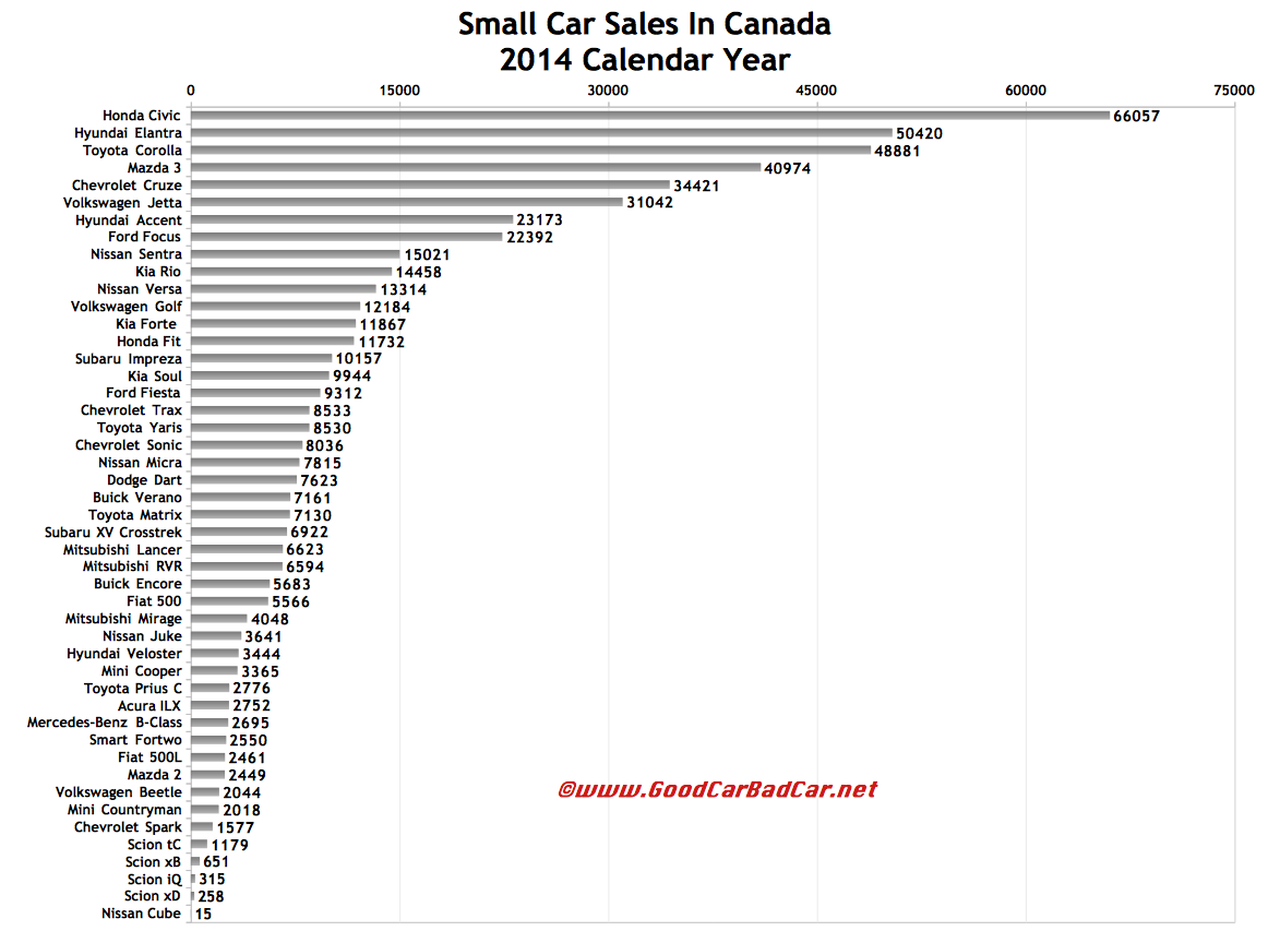 Canada small car sales chart 2014