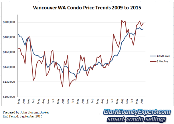 Vancouver WA Condo Sales September 2015 - Average Sales Price Trends