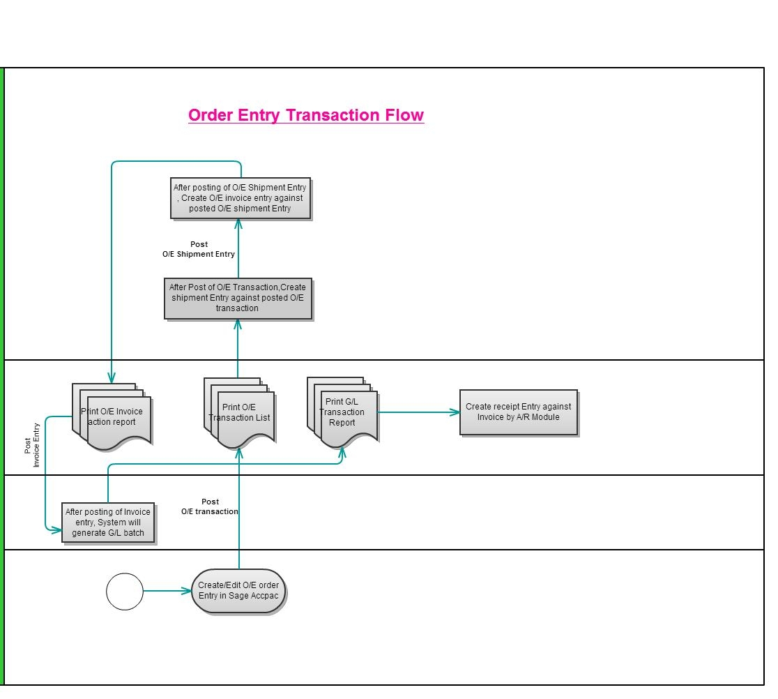 Lovely erp flow diagram pictures inspiration the best electrical sme erp india order entry transaction flow in sage 300 erp geenschuldenfo Images