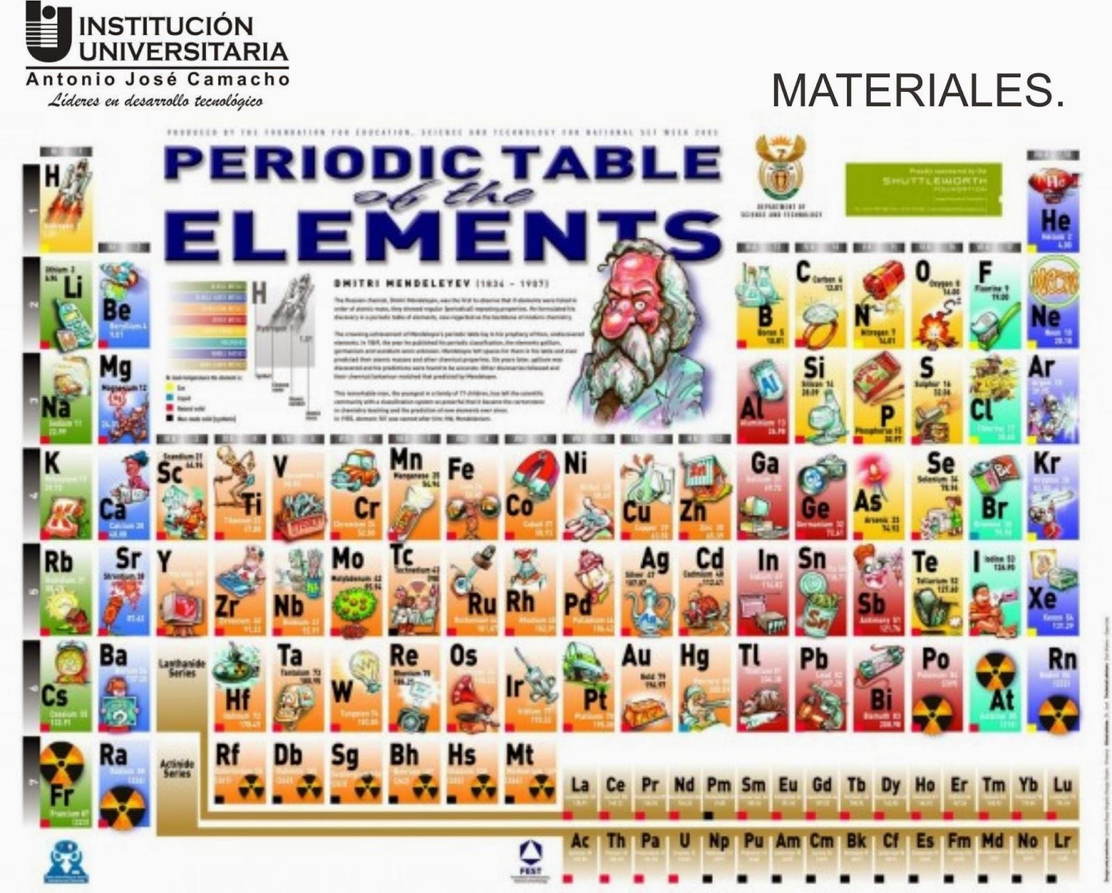 Clases de qumica ii tecnol en produccin industrial uniajc clase en la tabla peridica de acuerdo a su nmero atmico y su masa atmica los cuales presentan caractersticas fsicas y qumicas de acuerdo a los grupos urtaz Images