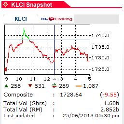 KLCI Summary