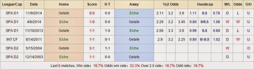 Dự đoán kèo cá cược Elche vs Getafe