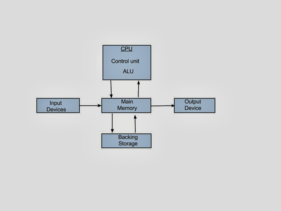 Cesars Computer System Data Flow Diagram