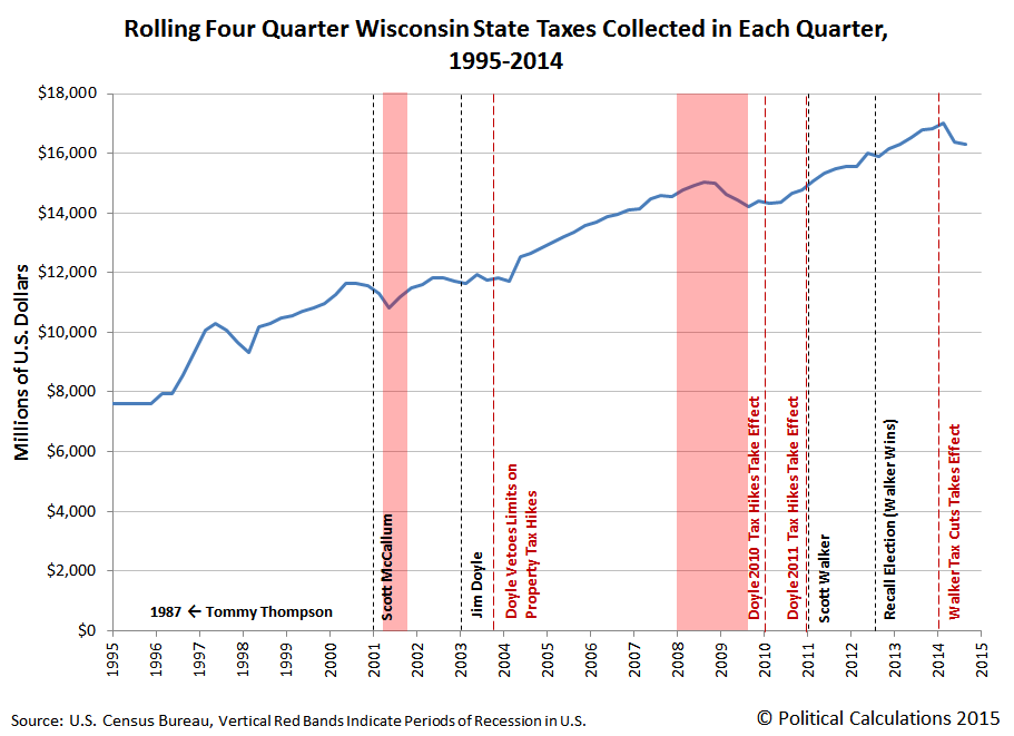 Rolling Four Quarter Total Wisconsin State Taxes Collected in Each Quarter, 1995-2014