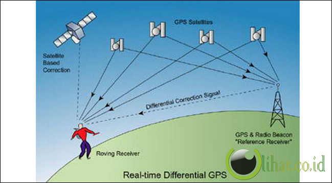 cara melacak atau memata matai 1 gps global positioning system