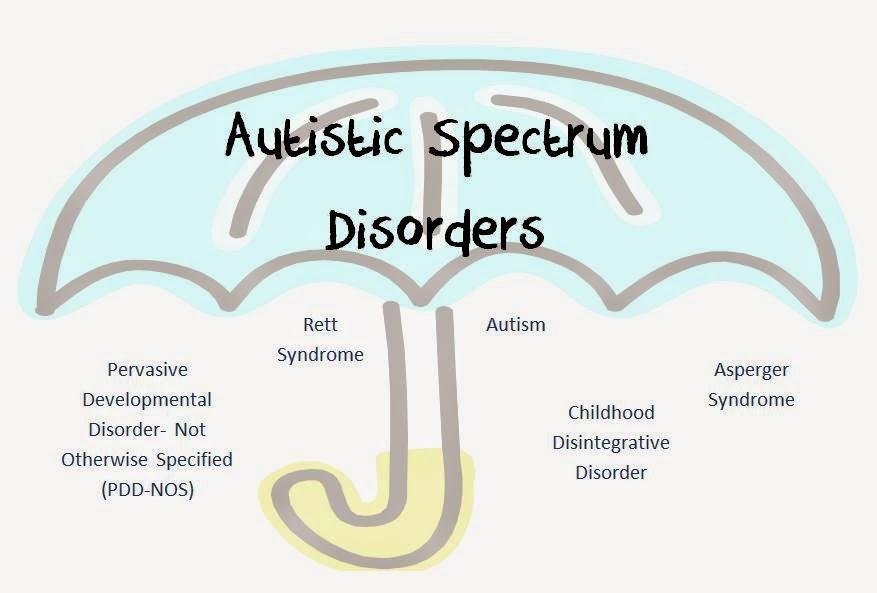 Autisum Spectrum Disorder