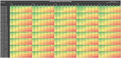 SPX Short Straddle Summary Days In Trade version 2