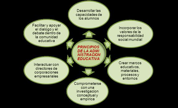 Administraci n en las tic conceptos de administraci n escolar for Que es la oficina y sus caracteristicas