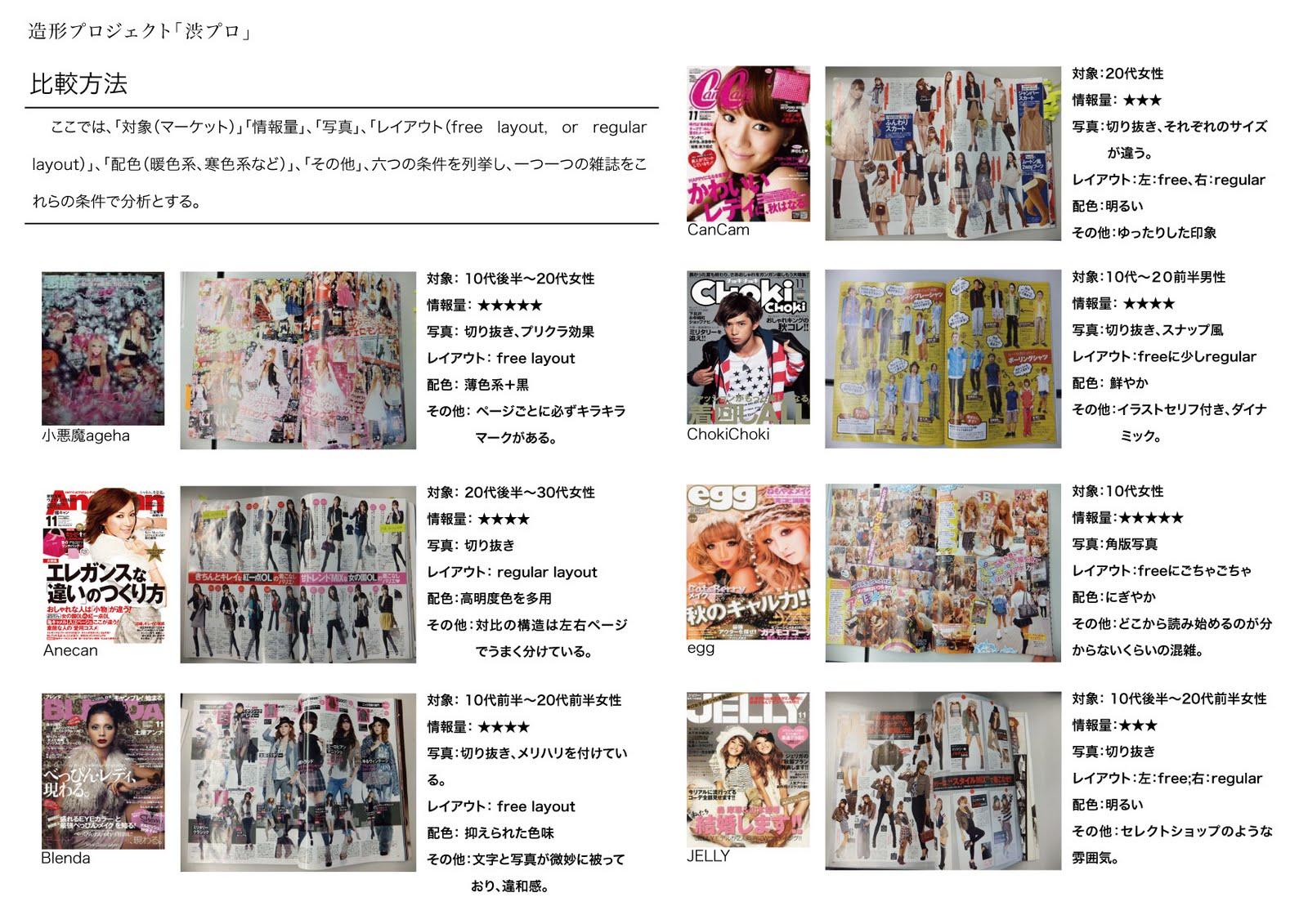 そこで、私はファッション雑誌のレイアウトデザインを分析してみましたので、どうぞよろしくお願いいたします。(ここで見たら、字がはっきり見えないと思いますが、