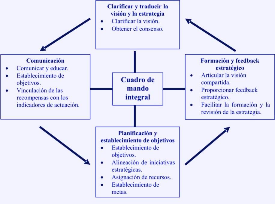 MyE / Management y Estrategia, Pensando el Futuro : cuadro de mando ...