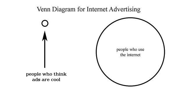 venn diagram for internet advertising