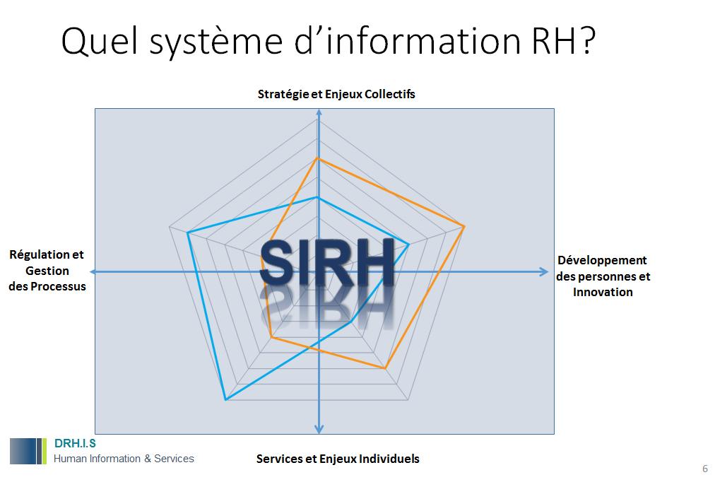 Drh i s human information services quel syst me d - Classement cabinet de conseil en systeme d information ...